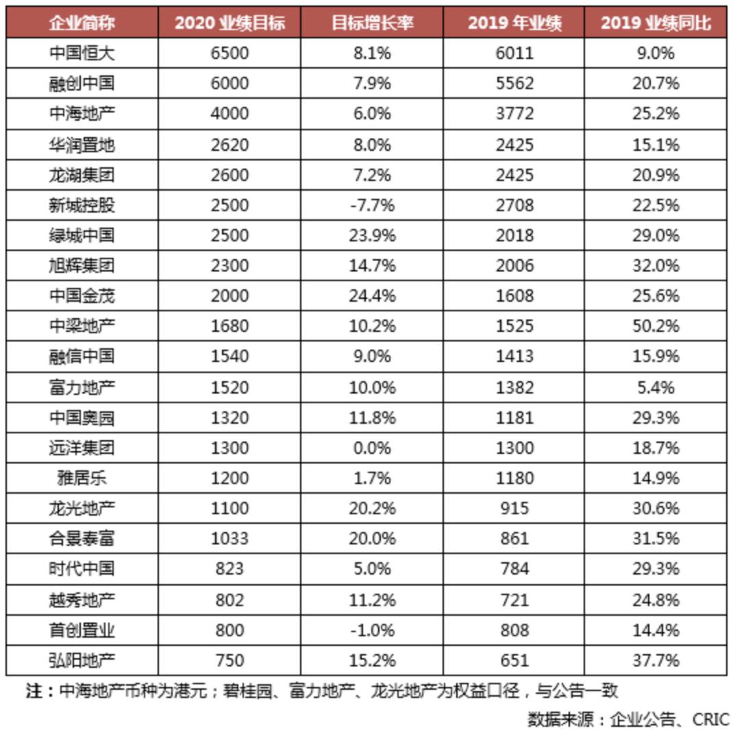 3月百强房企销售额环比增长136% 二季度楼