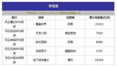 百度游戏风云榜 龙之谷 搜索量列新游榜首 中国网络电视游...