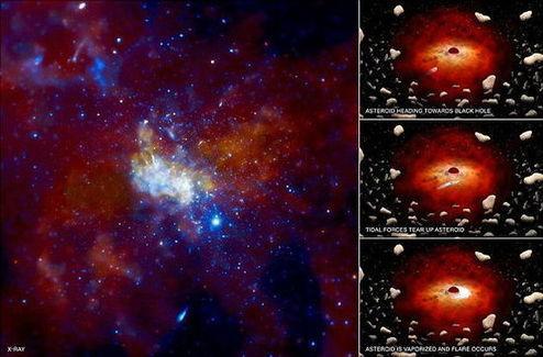 根据一项新研究,人马座A*黑洞四周被数万亿颗脱离母星的小行星和彗星环绕。当半径6英里(约合9.6公里)以上的小行星被这个黑洞吞噬时,便会产生X射线闪光。