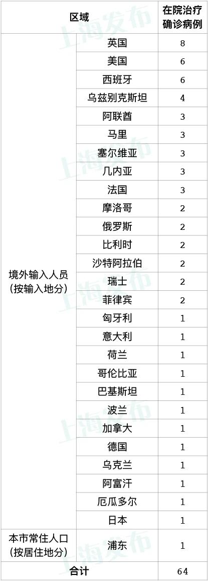 上海新增1例境外输入新冠肺炎确诊病例 新增治愈出院8例