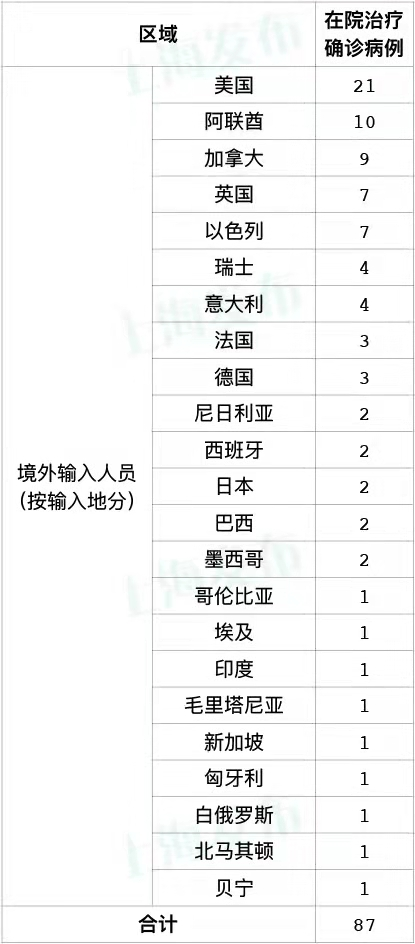上海14日新增2例境外输入新冠肺炎确诊病例