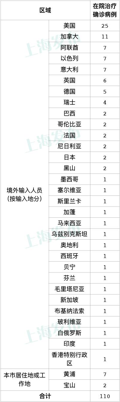 22日上海新增3例本地新冠肺炎确诊病例 新增8例境外输入病例