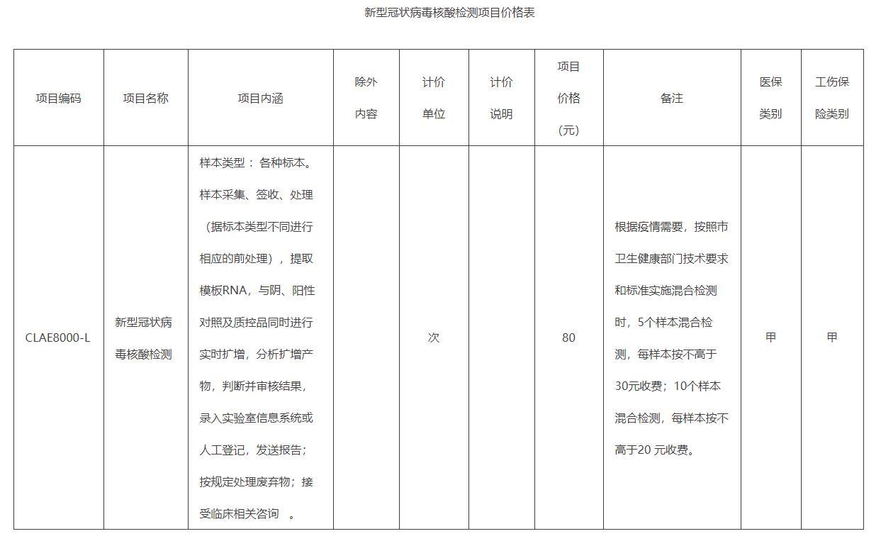 北京调整新冠病毒核酸检测价格:120元/次降为80元/次