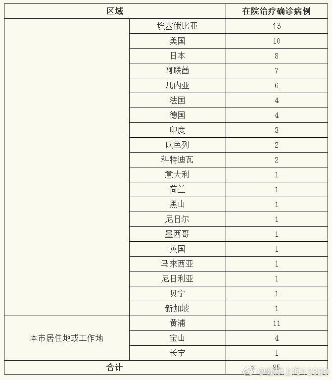 2月19日上海新增2例确诊病例 均为境外输入