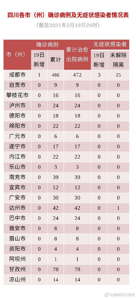 2月19日四川新增1例确诊病例和3例无症状感染者 均为境外输入