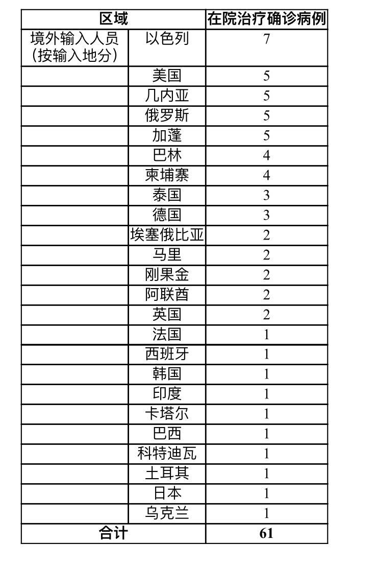 上海昨日新增3例新冠肺炎确诊病例 均为境外输入