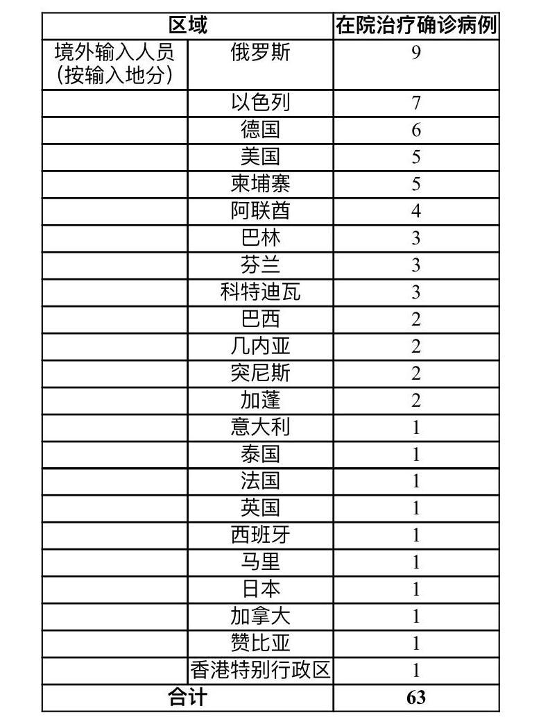 上海昨日无新增本地新冠肺炎确诊病例 新增境外输入确诊病例9例