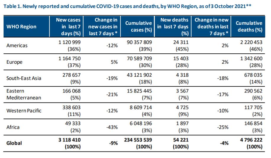世卫组织:已有192个国家和地区出现德尔塔变异株感染者