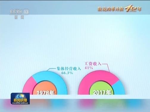 [视频]【数说改革开放40年】人民生活极大改善
