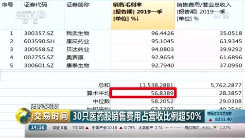 [交易时间]陆家嘴观察 30只医药股销售费用占营收比例超50%