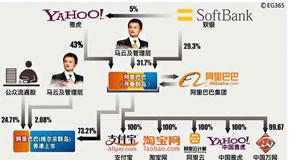 变更前--雅虎软银占股逾70%