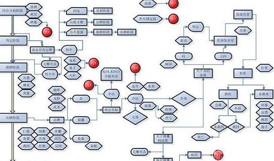 游戏设计步骤图