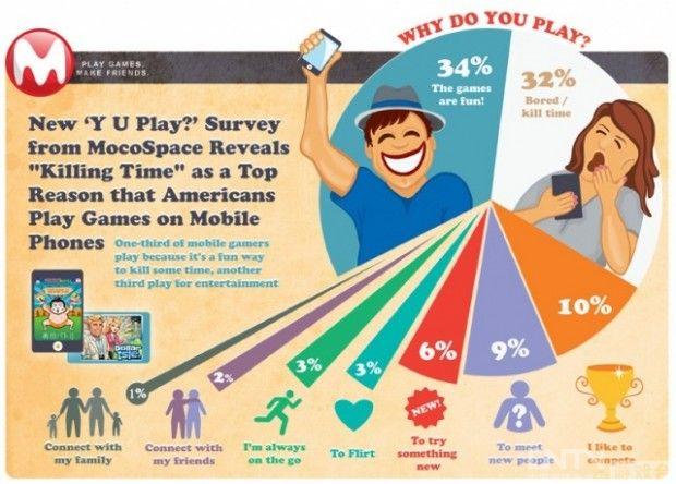 调查显示三分之一玩家玩移动游戏为打发时间