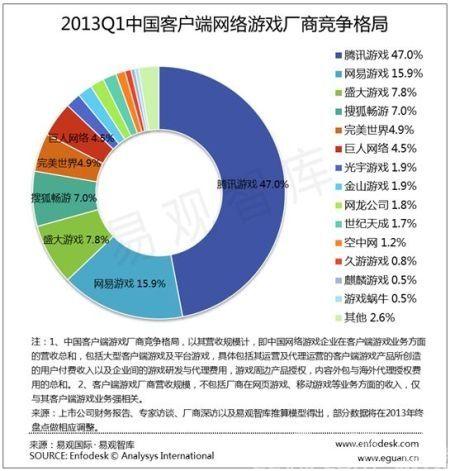 2013年网游在线人数一览 英雄联盟480万DAU
