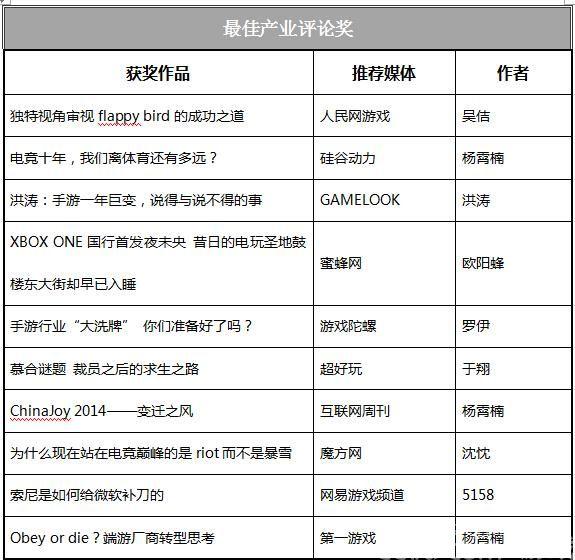 首届金翎奖新闻类游戏产业影响力奖评选揭晓