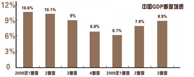"""中国经济""""四季""""之变:""""V""""形反转 增速逐季加快"""