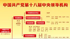 中国共产党第十八届中央领导机构