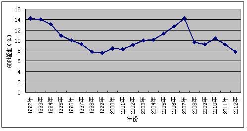 1992年-2012年历年我国GDP增速