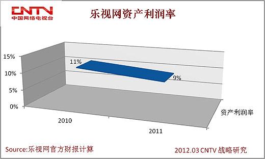 下图显示乐视网资产周转率由2010年的0