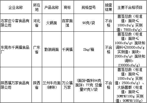 百家面馆、千满福等3种方便面抽检不合格(表)
