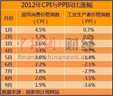 10月经济数据今公布 分析称CPI或回落至1.8%