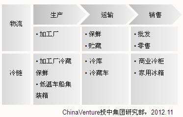 图3 冷链物流产业链-李玲 消费升级助推 冷链物流加速发展
