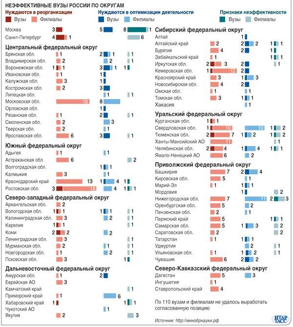 Неэффективные вузы по регионам России