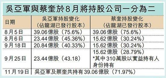 龙湖地产主席吴亚军离婚前后持股变化。来源 香港信报