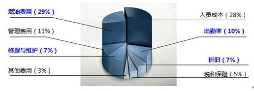 欧曼GTL:打造欧洲标准高端重卡
