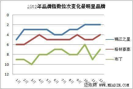 2012年品牌影响力上升最快的经济型品牌