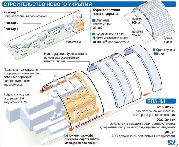 27 лет аварии на Чернобыльской АЭС
