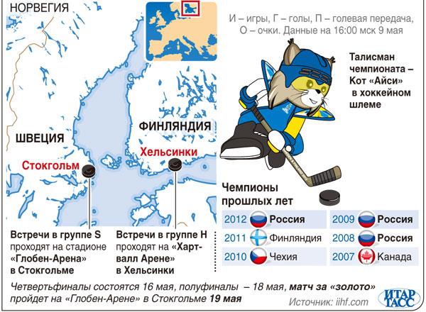 чемпионат мира 2013 по хоккею: