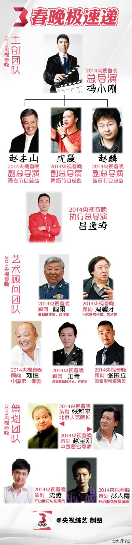 2014央视春晚导演组公布