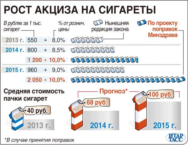 Рост акциза на сигареты