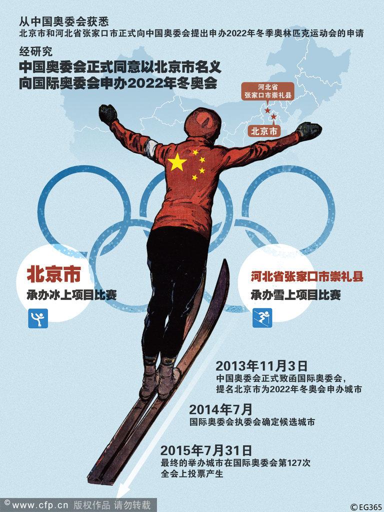 北京携手张家口身边2022冬奥会   去年年底,张家口方面便透露出申办2022年冬奥会的兴趣。离北京200公里之隔的张家口有着完善的滑雪场,冬季白天气温多保持在-10左右。而承办过夏季奥运会的北京则拥有一定的经济和场馆基础,以及足够的办赛经验,两座城市互为补充。   中国奥委会认为,北京市和张家口市具备成功举办冬奥会的自然条件和基础设施。申办2022年冬奥会,也将进一步促进中国奥林匹克运动的发展,提升国际影响力,并推动北京、河北两地的经济社会协调发展。   11月3日,中国奥委会正式致函国际奥委会,提名