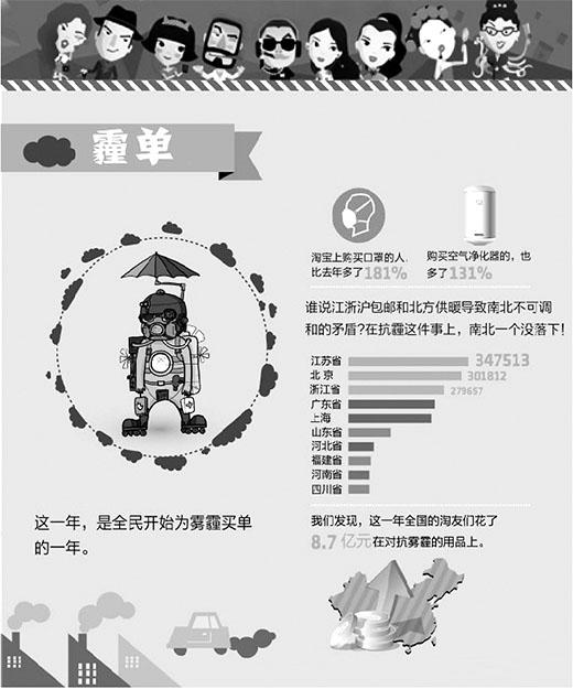 淘宝网公布2013消费年度关键词:网民为霾买单