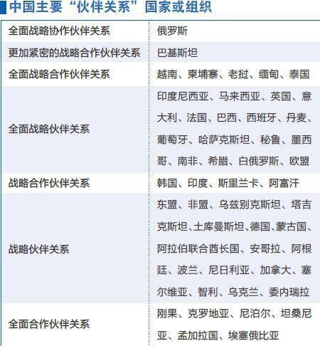 """中国主要""""伙伴关系""""国家或组织(资料截至2013年10月;图片来源:《环球人物》杂志)"""