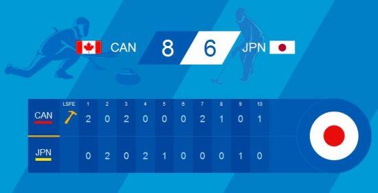 加拿大8比6胜日本