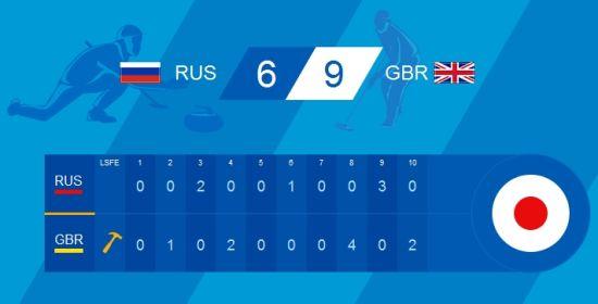 俄罗斯6比9负英国
