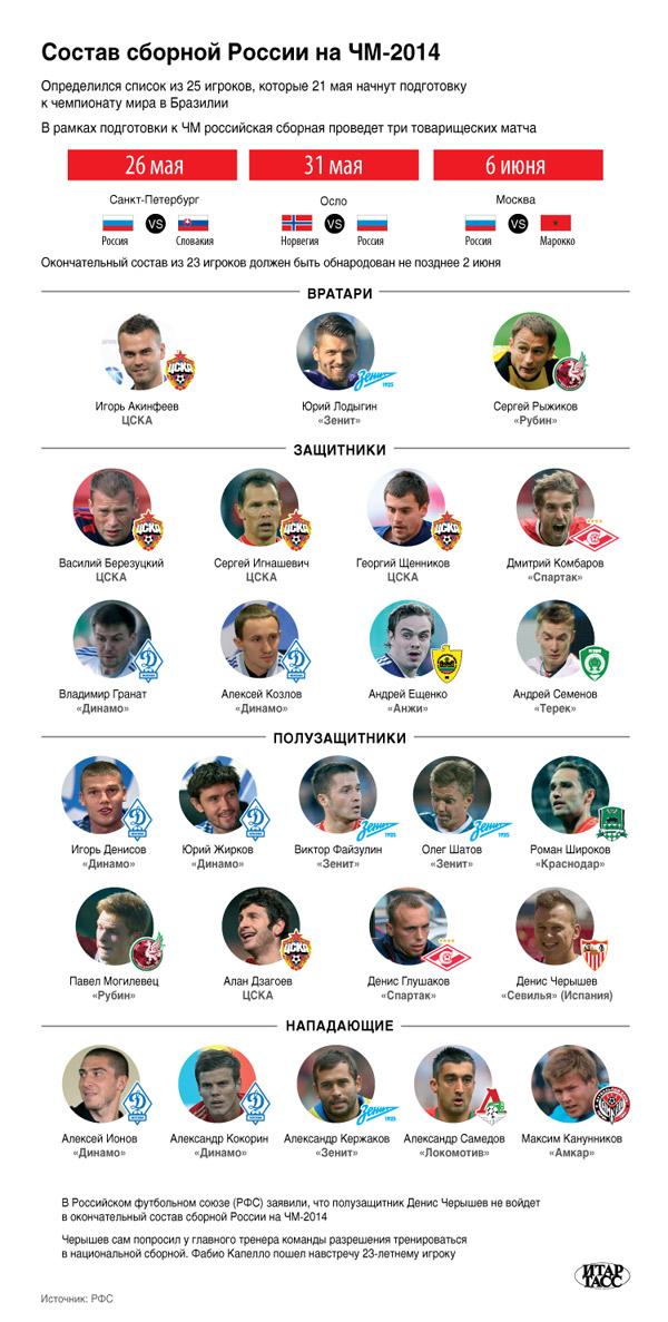 Предварительный список игроков сборной России по футболу на ЧМ-2014