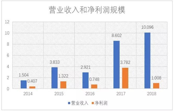 图1:开心麻花2014—2018年营业收入和净利润规模,单位:亿元