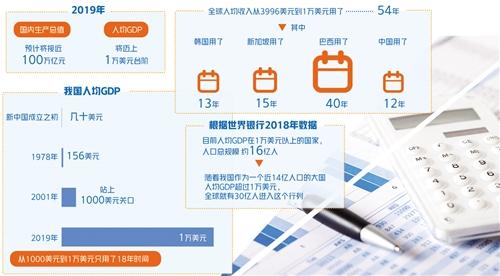 2019年人均gdp_江西省与辽宁省的2019年GDP相当,人均收入又如何