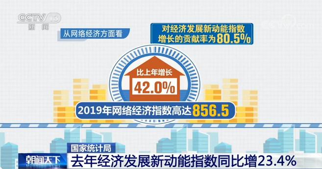 国家统计局最新数据 去年经济发展新动能指数同比增23.4%