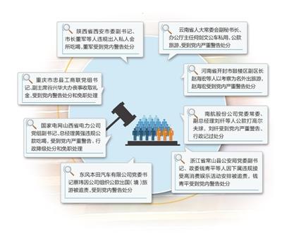 中央纪委通报8起违反八项规定典型问题
