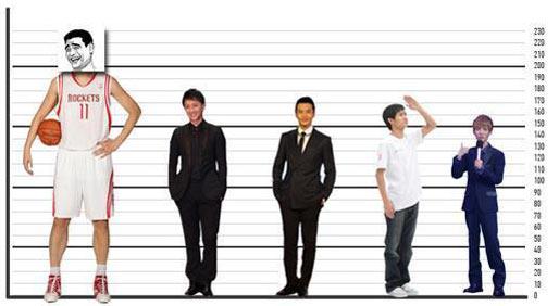 中国人身高体重平均数发布 你拖后腿了吗?
