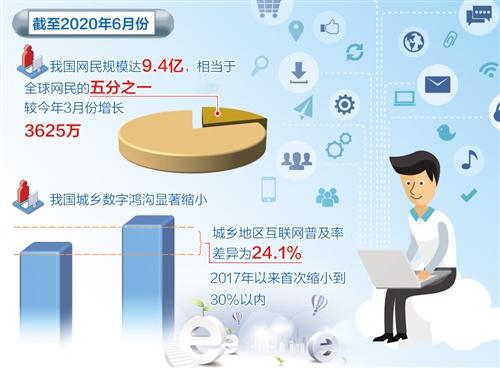 我国网民规模已达9.4亿 远程办公用户近2亿