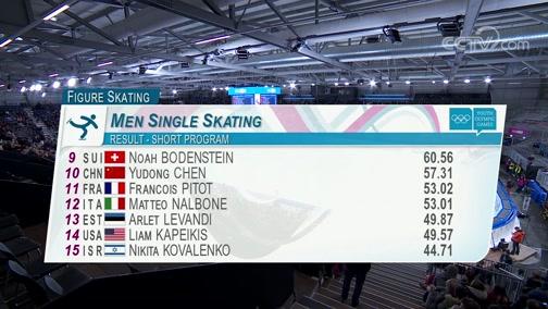 [花滑]2020年冬青奥会:花样滑冰男子单人短节目