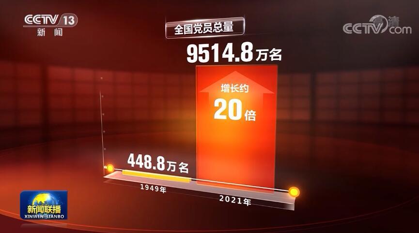 中央组织部公布最新党内统计数据 中国共产党党员总数9514.8万名