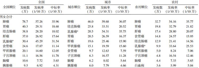 2015年中国前10位恶性肿瘤发病情况估计