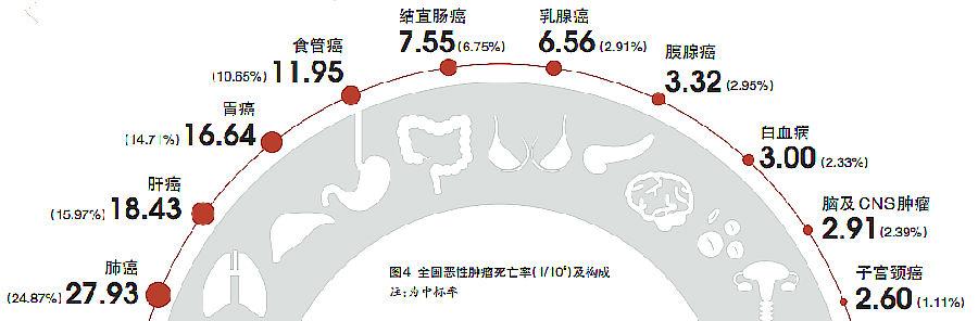 2010全国恶性肿瘤死亡率(1/105)及构成 注:为中标率